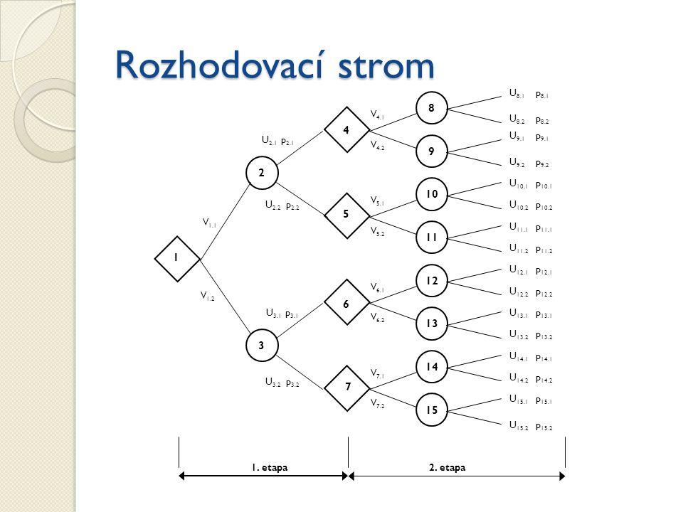 Rozhodovací strom 3 1 7 4 1. etapa2. etapa V 1.1 V 1.2 V 7.1 V 7.2 2 5 6 15 14 13 12 11 10 9 8 U 2.1 p 2.1 U 2.2 p 2.2 U 3.2 p 3.2 U 3.1 p 3.1 V 4.2 V