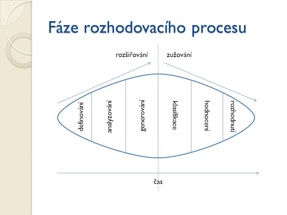 Fáze rozhodovacího procesu zužovánírozšiřování generování definování analyzování klasifikace hodnocení rozhodnutí čas