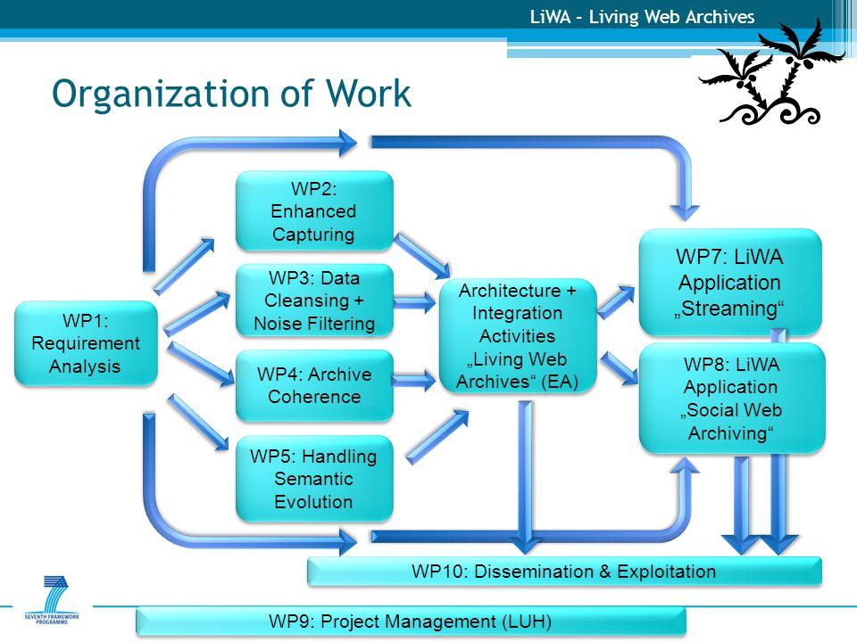 "LiWA – Living Web Archives WP7: LiWA Application ""Streaming"" WP7: LiWA Application ""Streaming"" Organization of Work WP1: Requirement Analysis WP1: Req"