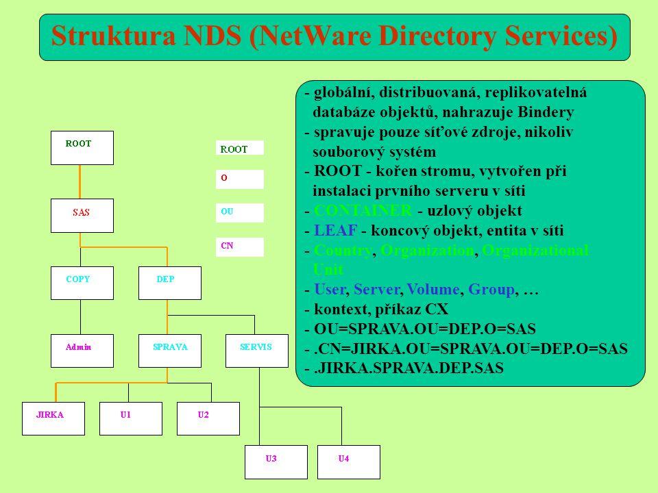 - globální, distribuovaná, replikovatelná databáze objektů, nahrazuje Bindery - spravuje pouze síťové zdroje, nikoliv souborový systém - ROOT - kořen stromu, vytvořen při instalaci prvního serveru v síti - CONTAINER - uzlový objekt - LEAF - koncový objekt, entita v síti - Country, Organization, Organizational Unit - User, Server, Volume, Group, … - kontext, příkaz CX - OU=SPRAVA.OU=DEP.O=SAS -.CN=JIRKA.OU=SPRAVA.OU=DEP.O=SAS -.JIRKA.SPRAVA.DEP.SAS Struktura NDS (NetWare Directory Services)