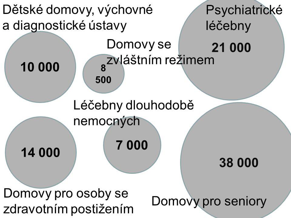 21 000 10 000 7 000 Dětské domovy, výchovné a diagnostické ústavy Léčebny dlouhodobě nemocných Psychiatrické léčebny 38 000 14 000 8 500 Domovy pro osoby se zdravotním postižením Domovy se zvláštním režimem Domovy pro seniory