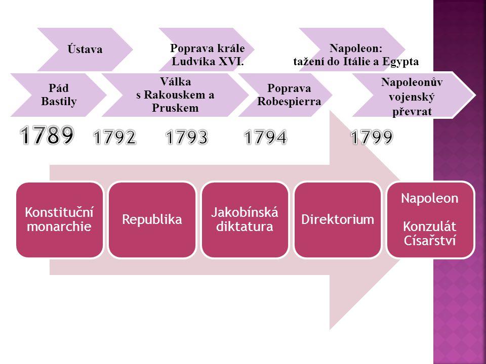 Konstituční monarchie Republika Jakobínská diktatura Direktorium Napoleon Konzulát Císařství Pád Bastily Ústava Válka s Rakouskem a Pruskem Poprava kr