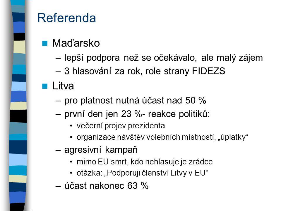 Referenda Maďarsko –lepší podpora než se očekávalo, ale malý zájem –3 hlasování za rok, role strany FIDEZS Litva –pro platnost nutná účast nad 50 % –p