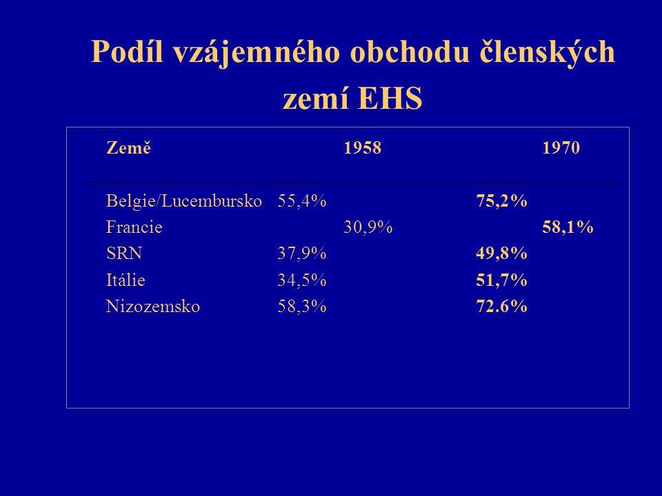 Podíl vzájemného obchodu členských zemí EHS Země19581970 Belgie/Lucembursko55,4%75,2% Francie30,9%58,1% SRN37,9%49,8% Itálie34,5%51,7% Nizozemsko58,3%