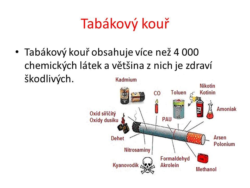 Příklady některých z látek obsažených v tabákovém kouři Nikotin – jedovatá návyková látka, která poškozuje srdce, cévy a nervy Dehet – drobné, pevné částečky, v 1 cm krychlovém cigaretového kouře je až 50 miliard částic, což je až 10 000 krát více než na dálnici v době největšího provozu.