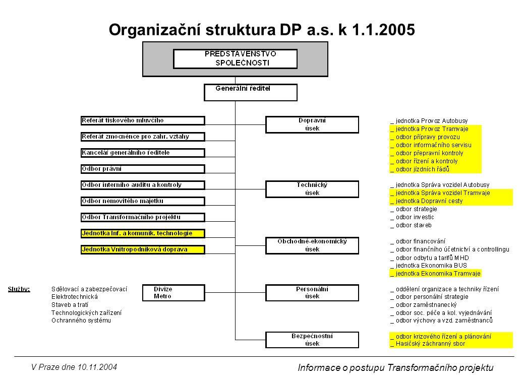 V Praze dne 10.11.2004 Informace o postupu Transformačního projektu Organizační struktura DP a.s. k 1.1.2005