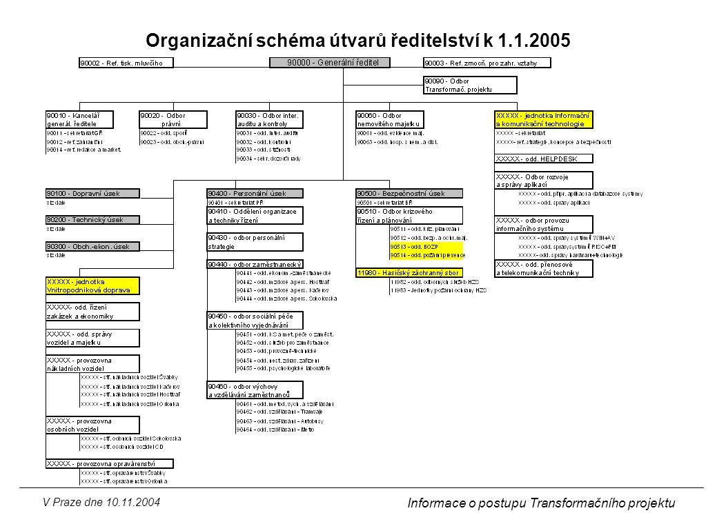 V Praze dne 10.11.2004 Informace o postupu Transformačního projektu Organizační schéma útvarů ředitelství k 1.1.2005