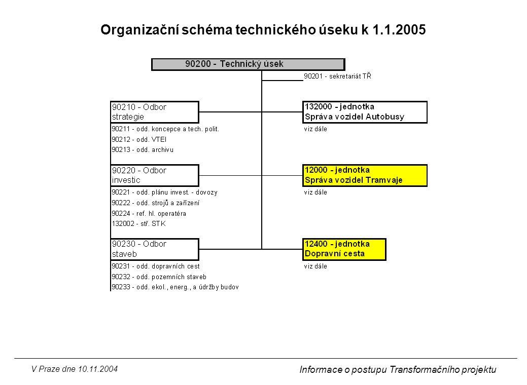 V Praze dne 10.11.2004 Informace o postupu Transformačního projektu Organizační schéma technického úseku k 1.1.2005
