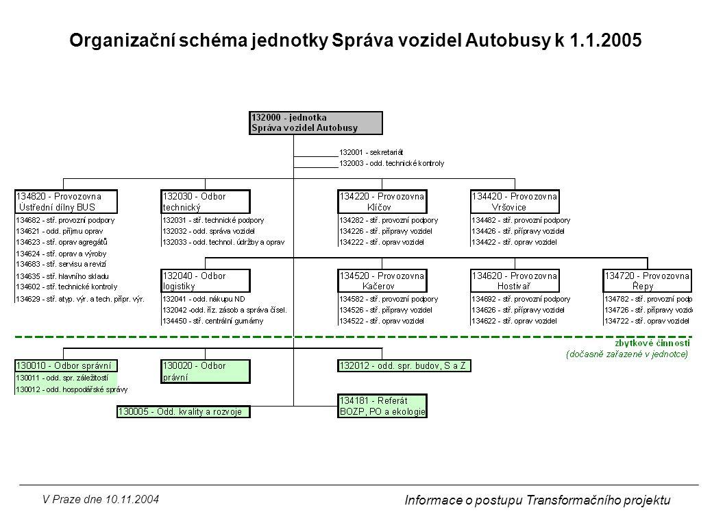 V Praze dne 10.11.2004 Informace o postupu Transformačního projektu Organizační schéma jednotky Správa vozidel Autobusy k 1.1.2005