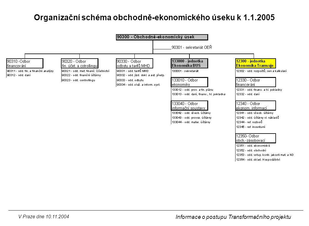 V Praze dne 10.11.2004 Informace o postupu Transformačního projektu Organizační schéma obchodně-ekonomického úseku k 1.1.2005