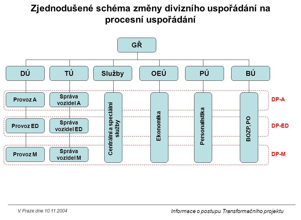 V Praze dne 10.11.2004 Informace o postupu Transformačního projektu OEÚPÚ GŘ Provoz A Provoz ED Provoz M DÚ Správa vozidel A Správa vozidel ED Správa