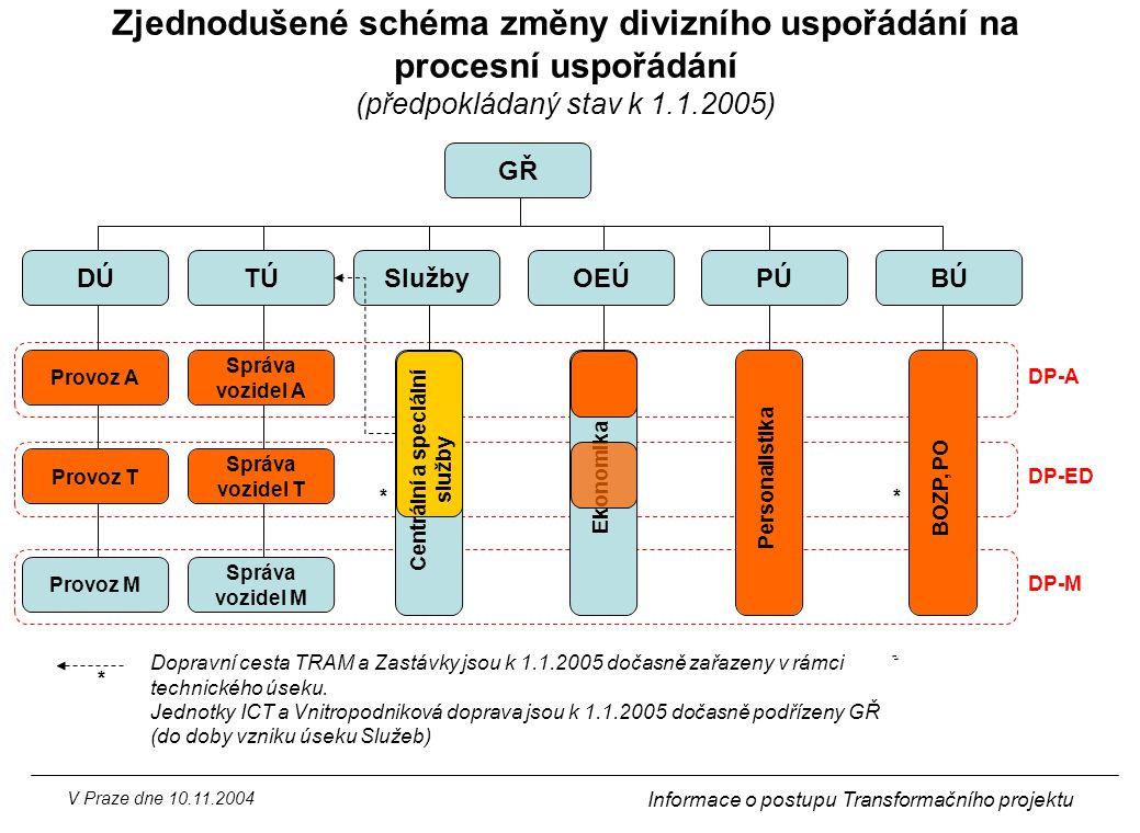 V Praze dne 10.11.2004 Informace o postupu Transformačního projektu OEÚPÚ GŘ Provoz A Provoz T Provoz M DÚ Správa vozidel A Správa vozidel T Správa vo
