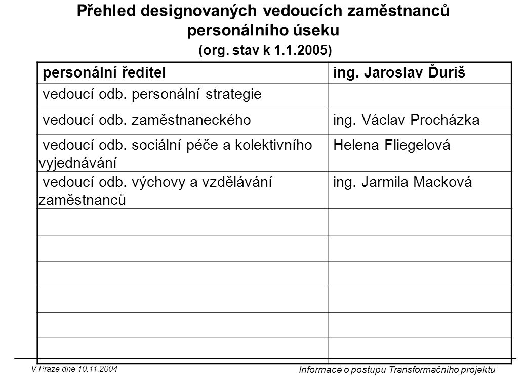 V Praze dne 10.11.2004 Informace o postupu Transformačního projektu Přehled designovaných vedoucích zaměstnanců personálního úseku (org. stav k 1.1.20