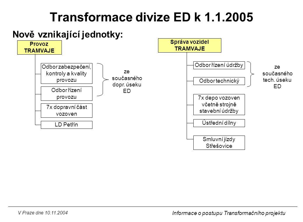 V Praze dne 10.11.2004 Informace o postupu Transformačního projektu Transformace divize ED k 1.1.2005 Nově vznikající jednotky: Provoz TRAMVAJE ze sou