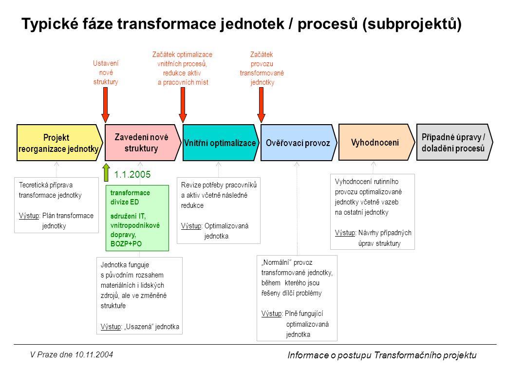 V Praze dne 10.11.2004 Informace o postupu Transformačního projektu Typické fáze transformace jednotek / procesů (subprojektů) Projekt reorganizace je