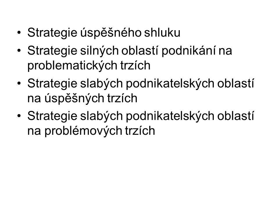 Strategie úspěšného shluku Strategie silných oblastí podnikání na problematických trzích Strategie slabých podnikatelských oblastí na úspěšných trzích