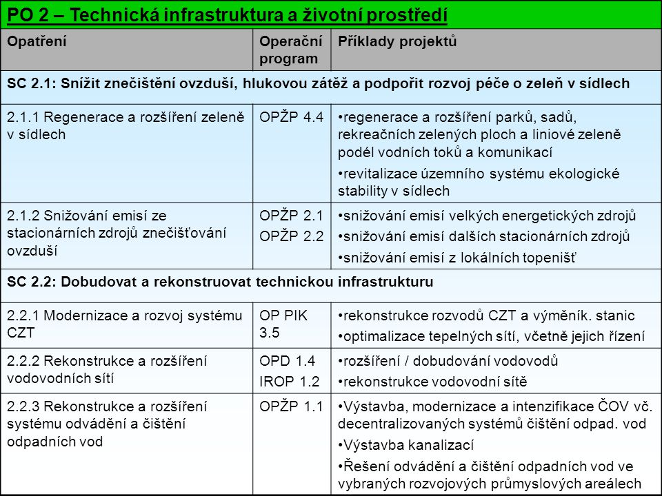 PO 2 – Technická infrastruktura a životní prostředí OpatřeníOperační program Příklady projektů SC 2.1: Snížit znečištění ovzduší, hlukovou zátěž a podpořit rozvoj péče o zeleň v sídlech 2.1.1 Regenerace a rozšíření zeleně v sídlech OPŽP 4.4regenerace a rozšíření parků, sadů, rekreačních zelených ploch a liniové zeleně podél vodních toků a komunikací revitalizace územního systému ekologické stability v sídlech 2.1.2 Snižování emisí ze stacionárních zdrojů znečišťování ovzduší OPŽP 2.1 OPŽP 2.2 snižování emisí velkých energetických zdrojů snižování emisí dalších stacionárních zdrojů snižování emisí z lokálních topenišť SC 2.2: Dobudovat a rekonstruovat technickou infrastrukturu 2.2.1 Modernizace a rozvoj systému CZT OP PIK 3.5 rekonstrukce rozvodů CZT a výměník.