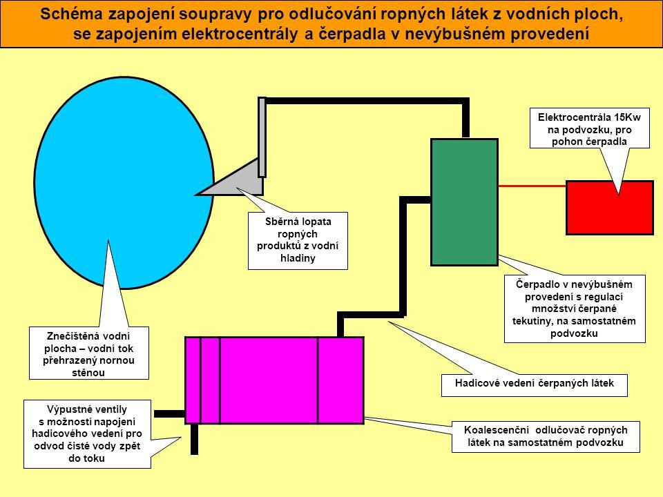 Hlavní součásti soupravy pro odlučování ropných látek z vodních ploch, se zapojením přes automobilní cisternu.