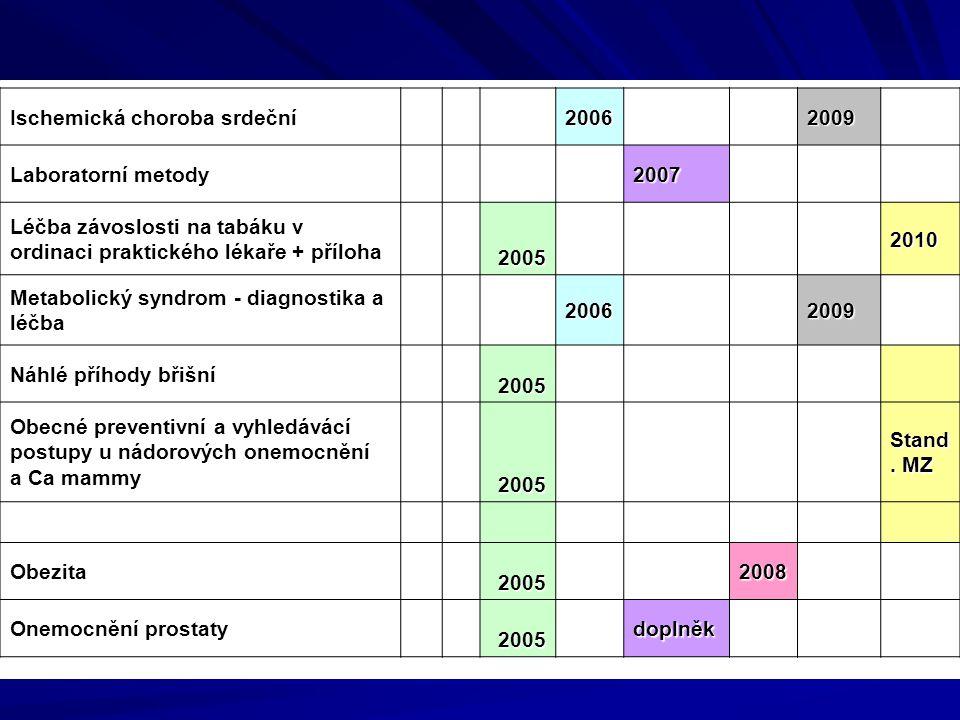 Ischemická choroba srdeční 2006 2009 Laboratorní metody 2007 Léčba závoslosti na tabáku v ordinaci praktického lékaře + příloha 2005 2010 Metabolický syndrom - diagnostika a léčba 2006 2009 Náhlé příhody břišní 2005 Obecné preventivní a vyhledávácí postupy u nádorových onemocnění a Ca mammy 2005 Stand.