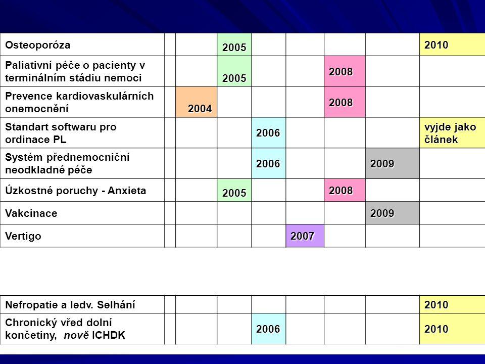 Osteoporóza 2005 2010 Paliativní péče o pacienty v terminálním stádiu nemoci 2005 2008 Prevence kardiovaskulárních onemocnění 2004 2008 Standart softwaru pro ordinace PL 2006 vyjde jako článek Systém přednemocniční neodkladné péče 2006 2009 Úzkostné poruchy - Anxieta 2005 2008 Vakcinace 2009 Vertigo 2007 Nefropatie a ledv.