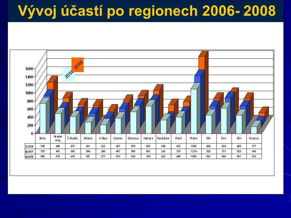 8 Vývoj účastí po regionech 2006- 2008