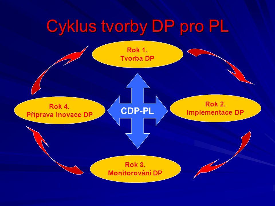 Cyklus tvorby DP pro PL Rok 1.Tvorba DP Rok 4. Příprava inovace DP Rok 2.
