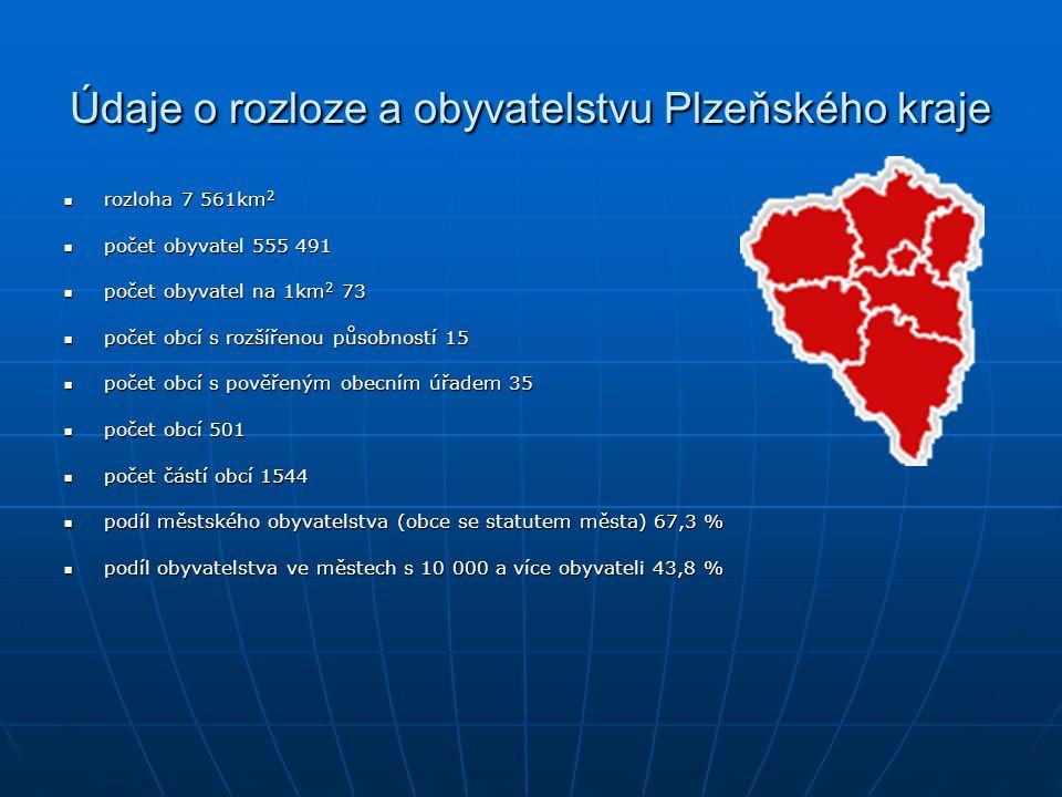 Údaje o rozloze a obyvatelstvu Plzeňského kraje rozloha 7 561km 2 rozloha 7 561km 2 počet obyvatel 555 491 počet obyvatel 555 491 počet obyvatel na 1k