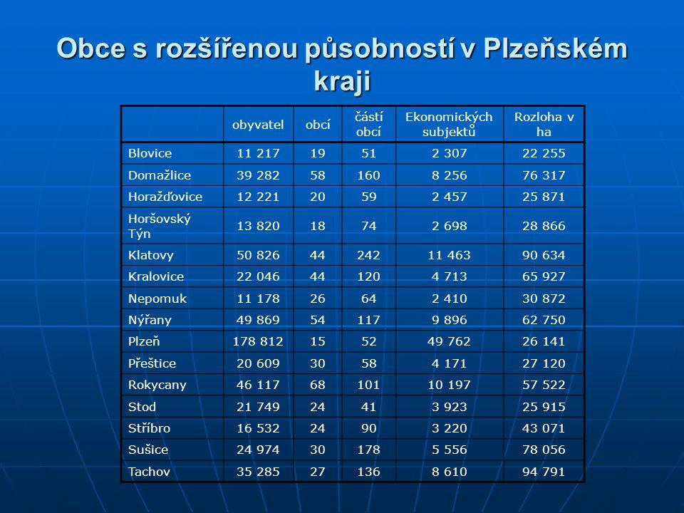 Obce s rozšířenou působností v Plzeňském kraji obyvatelobcí částí obcí Ekonomických subjektů Rozloha v ha Blovice 11 21719512 30722 255 Domažlice 39 2