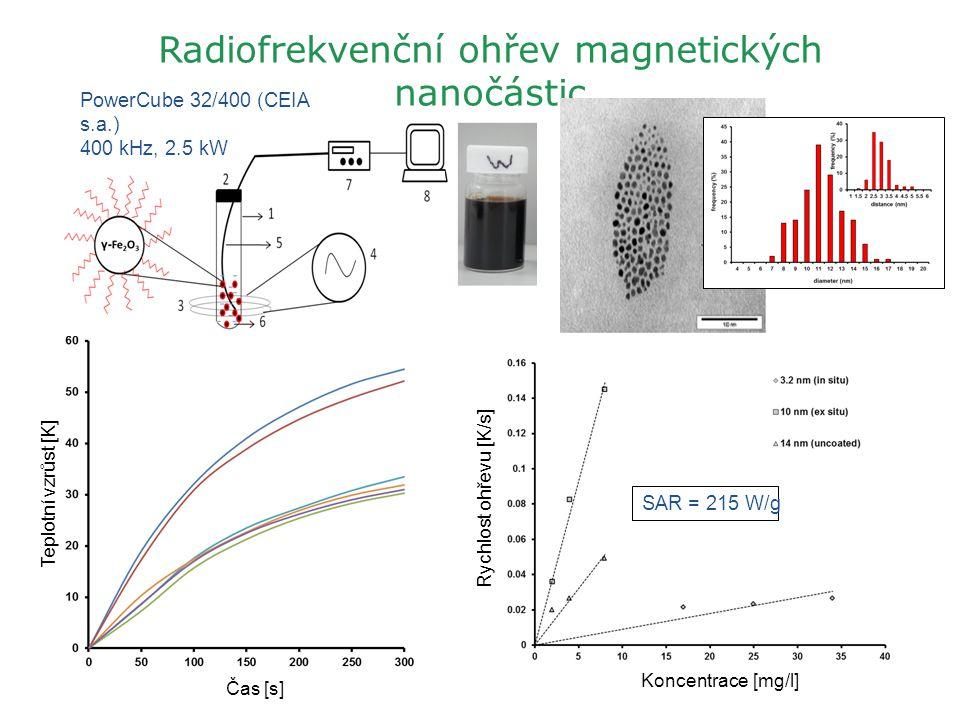 Radiofrekvenční ohřev magnetických nanočástic PowerCube 32/400 (CEIA s.a.) 400 kHz, 2.5 kW SAR = 215 W/g Čas [s] Koncentrace [mg/l] Rychlost ohřevu [K