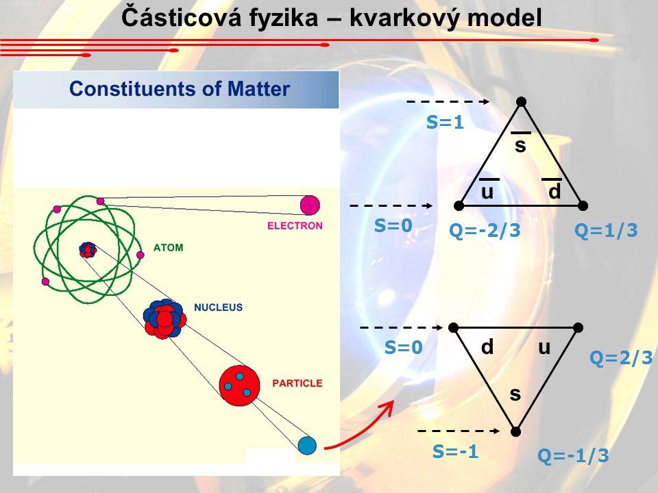 Částicová fyzika – kvarkový model du s S=0 S=-1 Q=-1/3 Q=2/3 Q=1/3Q=-2/3 S=0 S=1 s ud