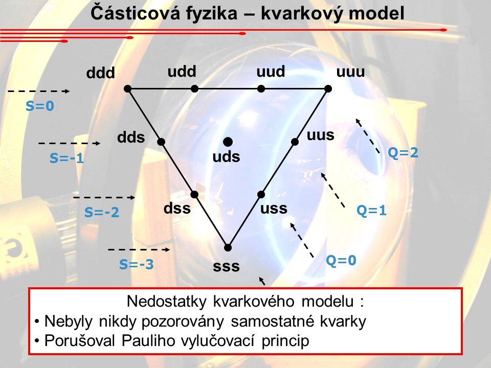 Částicová fyzika – kvarkový model dds ddd udduuduuu uds uus dssuss S=0 S=-1 S=-2 S=-3 Q=-1 Q=0 Q=1 Q=2 sss Nedostatky kvarkového modelu : Nebyly nikdy
