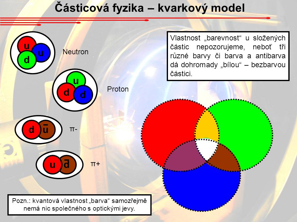 """Částicová fyzika – kvarkový model u u d u d d Vlastnost """"barevnost"""" u složených částic nepozorujeme, neboť tři různé barvy či barva a antibarva dá doh"""
