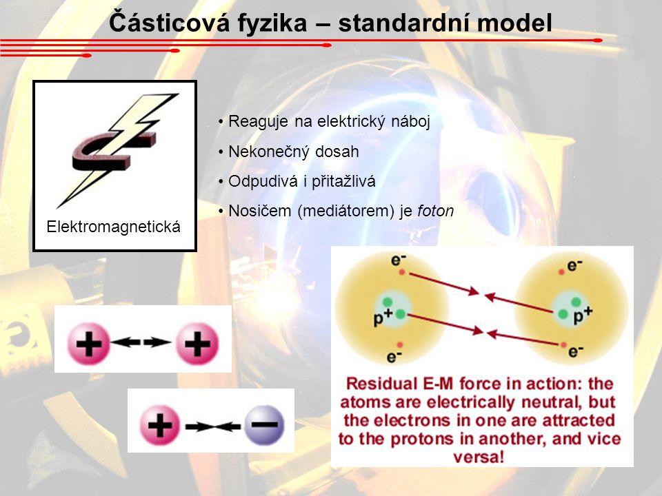 Částicová fyzika – standardní model Elektromagnetická Reaguje na elektrický náboj Nekonečný dosah Odpudivá i přitažlivá Nosičem (mediátorem) je foton