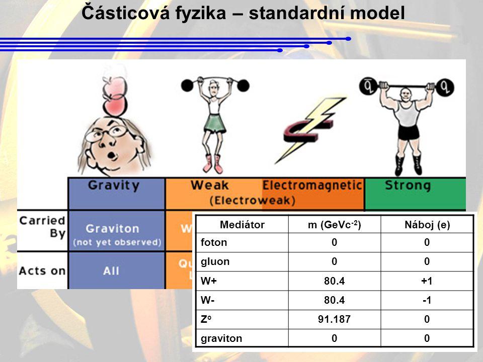 Částicová fyzika – standardní model Mediátorm (GeVc -2 )Náboj (e) foton00 gluon00 W+80.4+1 W-80.4 ZoZo 91.1870 graviton00