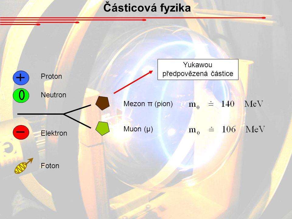 Částicová fyzika – standardní model ČásticeSymbolm (MeVc -2 ) Náboj (e) Anti- částice Horní (Up)u5+ 2/3u Dolní (Down)d10- 1/3d Půvabný (Charm)c1500+ 2/3c Podivný (Strange)s200- 1/3s Pravdivý (Truth)t≈ 180000+ 2/3t Krásný (Beauty)b4300- 1/3b Kvarky Současné vědomosti o elementárních částicích shrnuje tzv.
