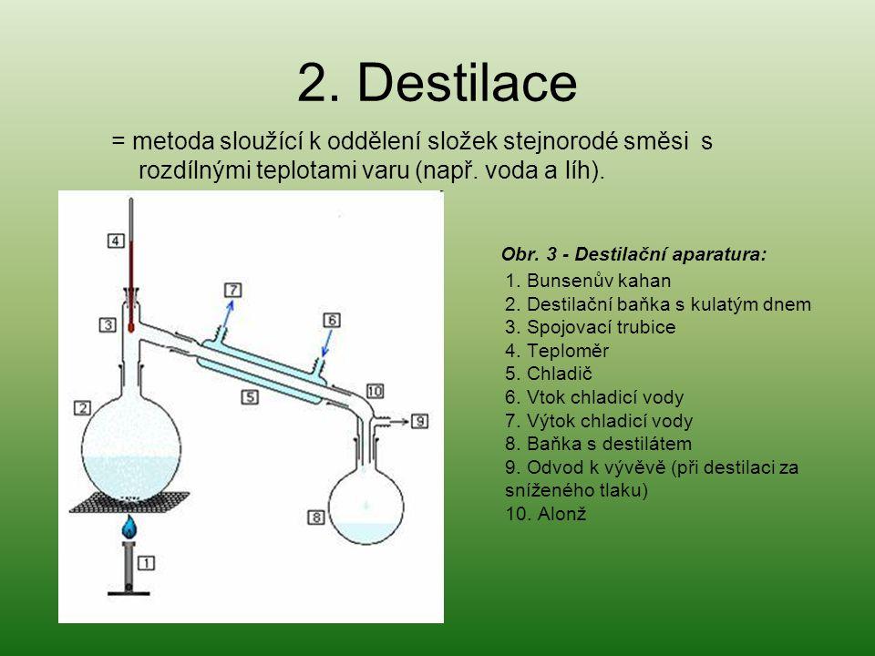 2. Destilace = metoda sloužící k oddělení složek stejnorodé směsi s rozdílnými teplotami varu (např. voda a líh). Obr. 3 - Destilační aparatura: 1. Bu