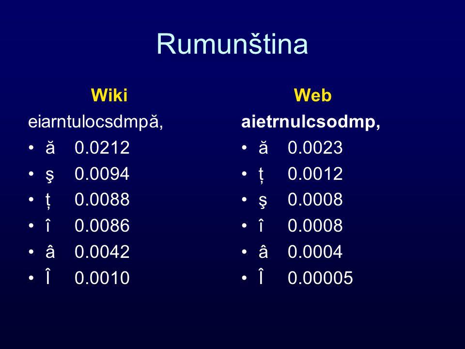 Rumunština Wiki eiarntulocsdmpă, ă0.0212 ş0.0094 ţ0.0088 î0.0086 â0.0042 Î0.0010 Web aietrnulcsodmp, ă0.0023 ţ0.0012 ş0.0008 î0.0008 â0.0004 Î0.00005