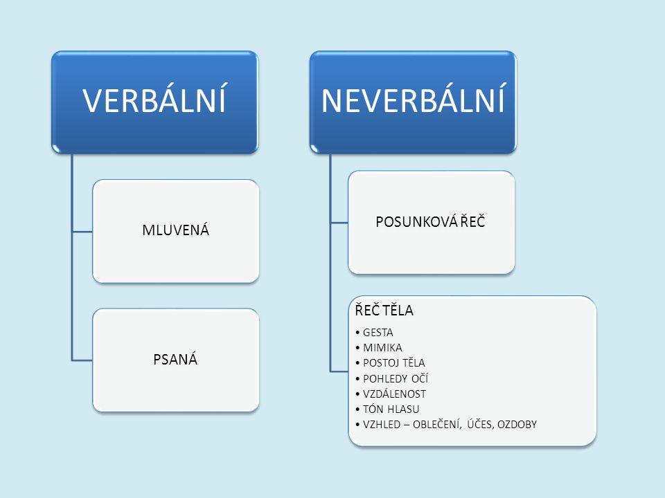 Druhy jazyků přirozené jazyky: vznikly přirozeným vývojem umělé jazyky: lidé je vytvořili sami programovací jazyky Uveďte příklady jednotlivých druhů jazyků.