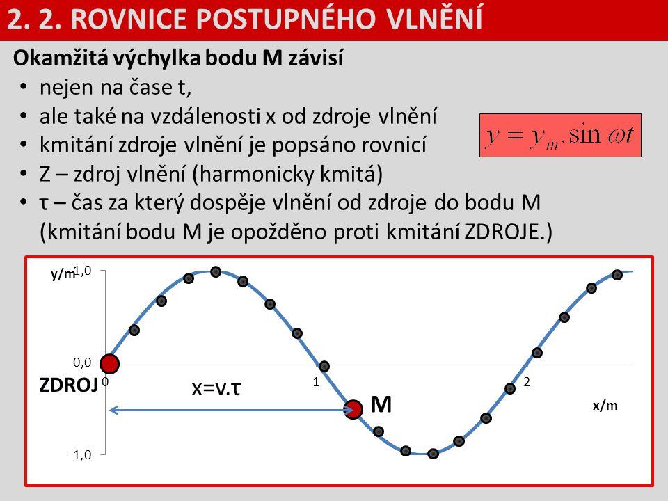 Okamžitá výchylka bodu M závisí nejen na čase t, ale také na vzdálenosti x od zdroje vlnění kmitání zdroje vlnění je popsáno rovnicí Z – zdroj vlnění