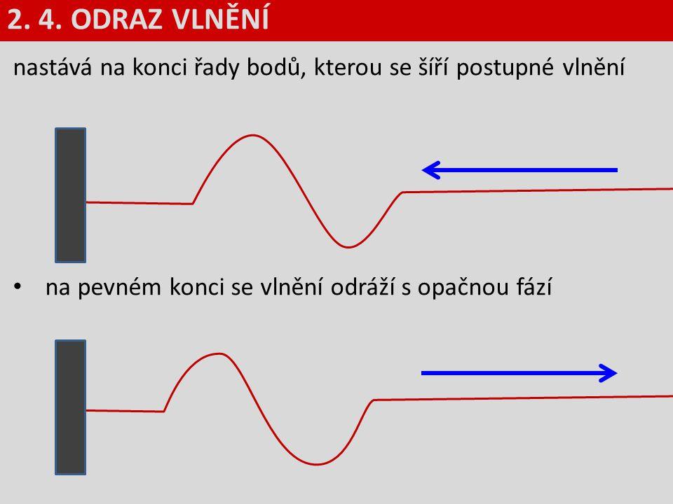 nastává na konci řady bodů, kterou se šíří postupné vlnění na pevném konci se vlnění odráží s opačnou fází 2. 4. ODRAZ VLNĚNÍ