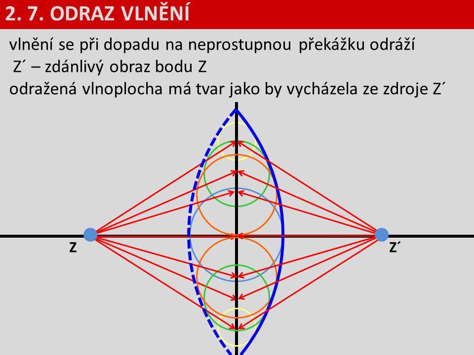 vlnění se při dopadu na neprostupnou překážku odráží Z´ – zdánlivý obraz bodu Z odražená vlnoplocha má tvar jako by vycházela ze zdroje Z´ 2. 7. ODRAZ