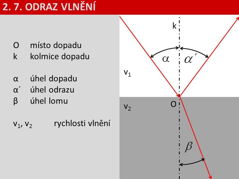 O místo dopadu k kolmice dopadu α úhel dopadu α´úhel odrazu β úhel lomu v 1, v 2 rychlosti vlnění k v1v1 v2v2 O 2. 7. ODRAZ VLNĚNÍ