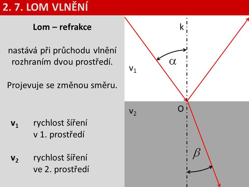 k v1v1 v2v2 O Lom – refrakce nastává při průchodu vlnění rozhraním dvou prostředí. Projevuje se změnou směru. 2. 7. LOM VLNĚNÍ v 1 rychlost šíření v 1
