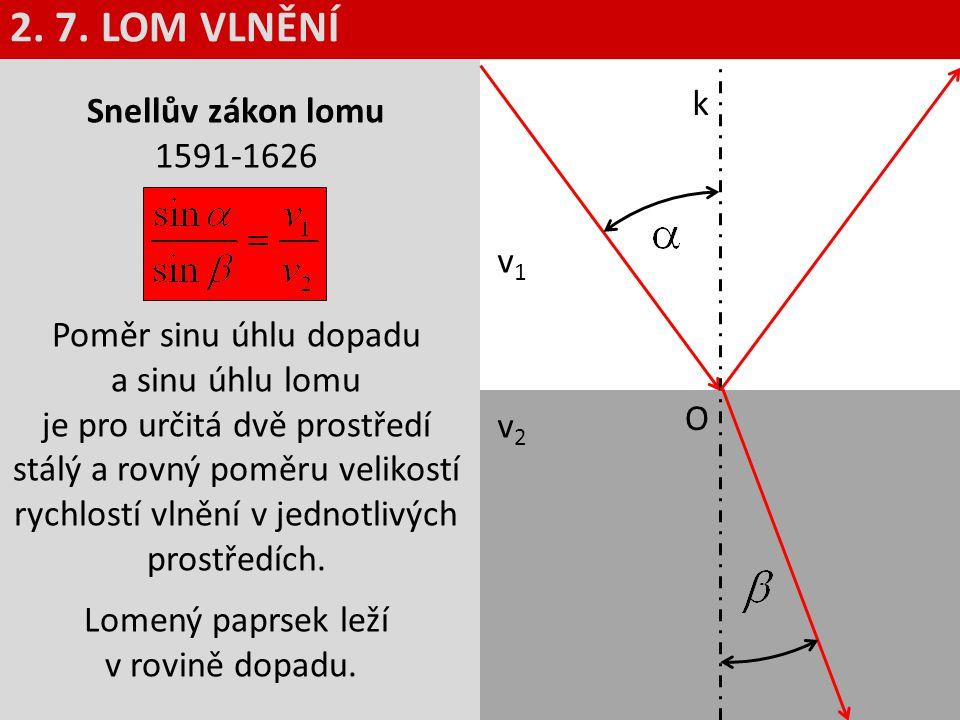 k v1v1 v2v2 O Snellův zákon lomu 1591-1626 Poměr sinu úhlu dopadu a sinu úhlu lomu je pro určitá dvě prostředí stálý a rovný poměru velikostí rychlost