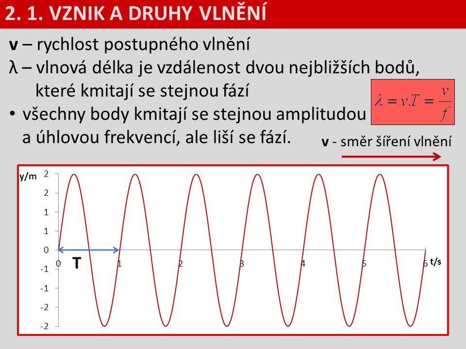 v – rychlost postupného vlnění λ – vlnová délka je vzdálenost dvou nejbližších bodů, které kmitají se stejnou fází všechny body kmitají se stejnou amp