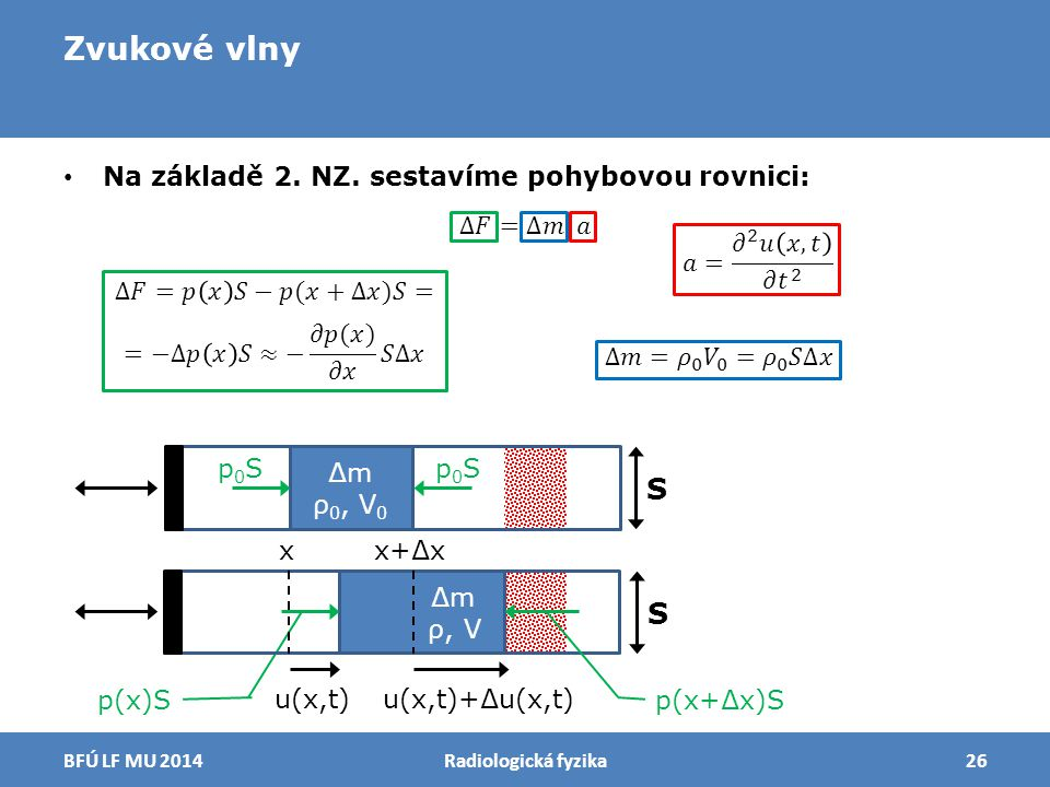 Zvukové vlny Radiologická fyzika26BFÚ LF MU 2014 u(x,t)u(x,t)+∆u(x,t) p(x+∆x)S ∆m ρ, V S ∆m ρ 0, V 0 S xx+∆x p0Sp0Sp0Sp0S p(x)S