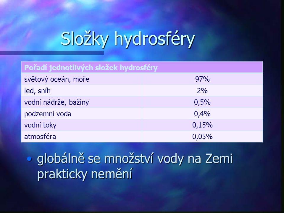 Složky hydrosféry Pořadí jednotlivých složek hydrosféry světový oceán, moře97% led, sníh2% vodní nádrže, bažiny0,5% podzemní voda0,4% vodní toky0,15%