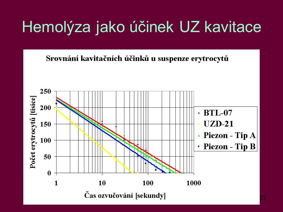 33 Hemolýza jako účinek UZ kavitace