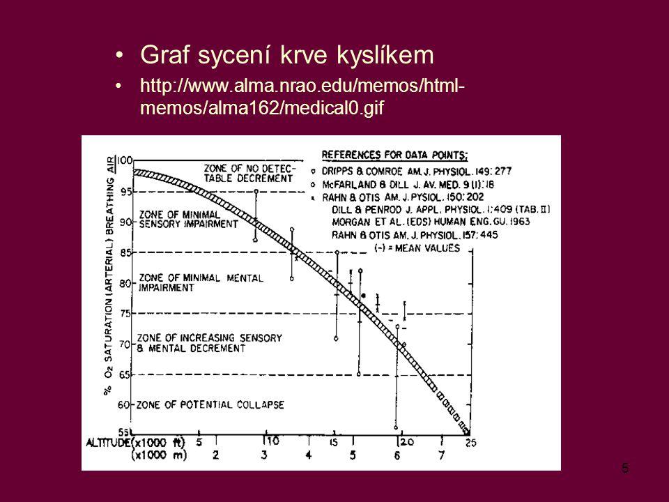 5 Graf sycení krve kyslíkem http://www.alma.nrao.edu/memos/html- memos/alma162/medical0.gif