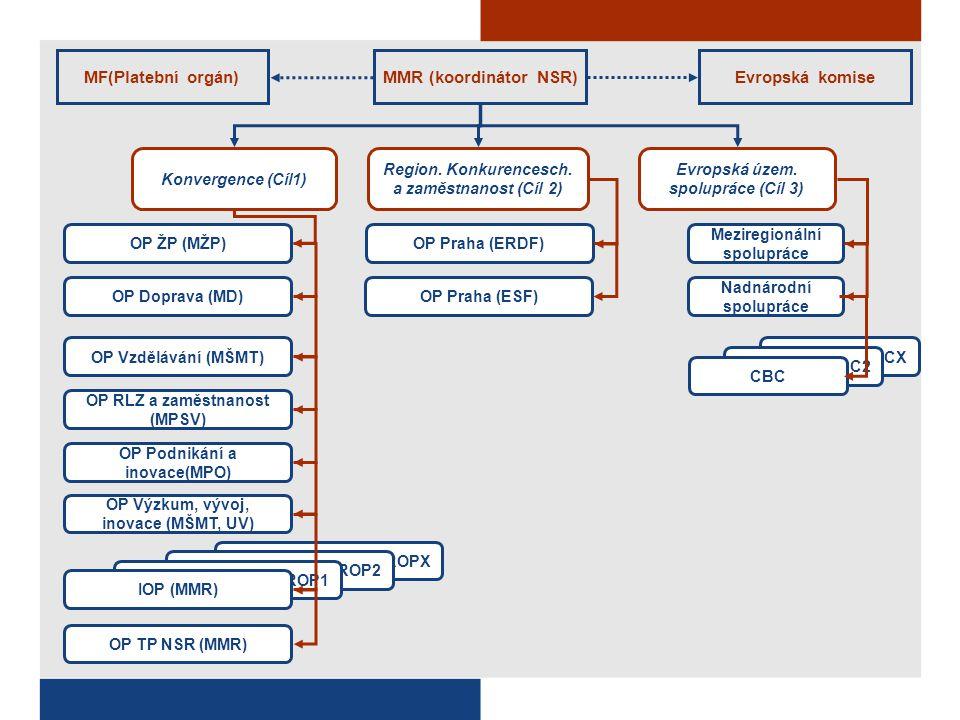 Konvergence (Cíl1) Evropská územ. spolupráce (Cíl 3) OP ŽP (MŽP) OP Doprava (MD) OP Vzdělávání (MŠMT) OP RLZ a zaměstnanost (MPSV) OP Podnikání a inov